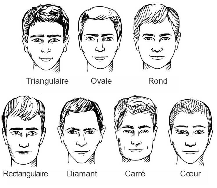 types de visage pour choisir col de chemise